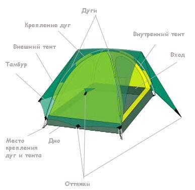 Они состоят из внутренней палатки и внешнего тента, которые крепятся на каркас не соприкасаясь, что позволяет создать...